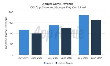 日本のモバイル市場は3年連続でアメリカを上回った