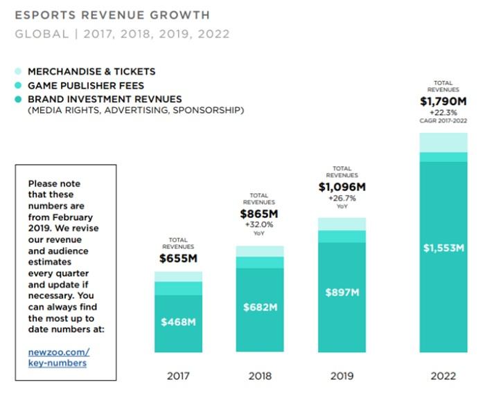 【グローバル市場から見るe-Sports最新動向】いまe-Sportsの世界で起きている6つのこと