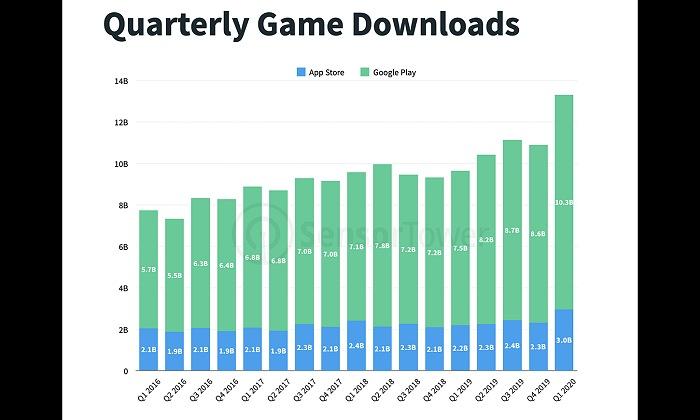 COVID-19のパンデミックはモバイルゲーム市場をどう変えるか