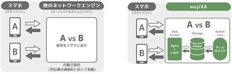 ヤルキマントッキーズ,Unity用リアルタイム通信エンジン「majiXA」をGitHubで公開