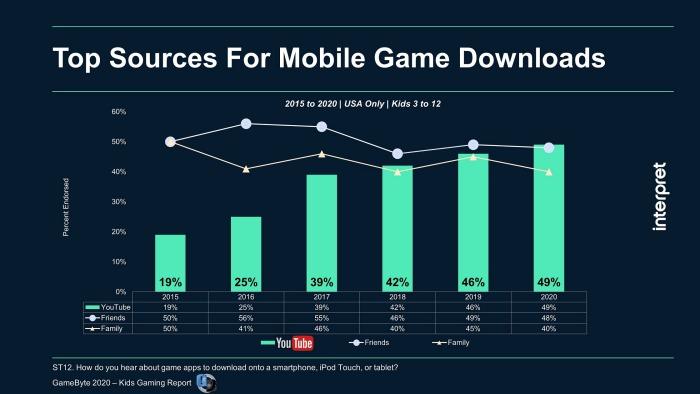 いまやYouTubeは,子供たちのモバイルゲームのトップ発見パスに