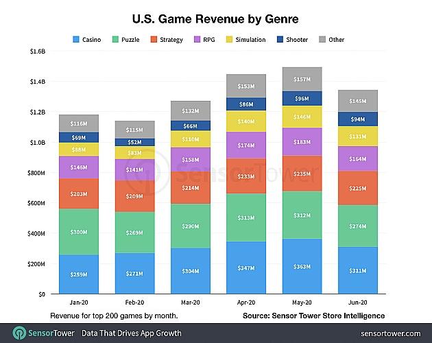2020年上半期以降のモバイルゲームへのCOVID-19の影響に関する見通し