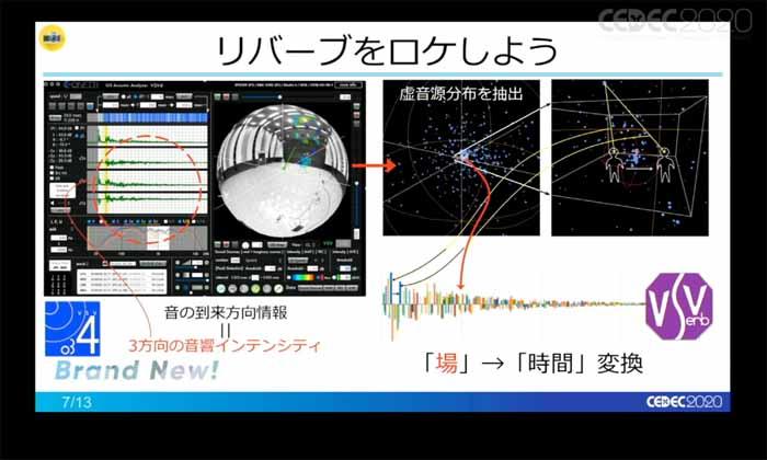 [CEDEC 2020]「AES x CEDECコラボセッション。ゲームオーディオに応用できる技術・知識」聴講レポート