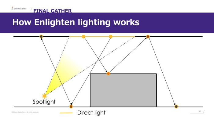 Enlightenはゲームにおけるレイトレーシングにどのように取り組んでいるのか