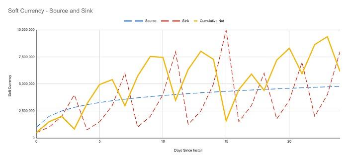 【ACADEMY】押したり引いたり:ゲーム内経済を構築する方法