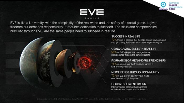 【ACADEMY】EVE Onlineに見るコミュニティ構築の教訓