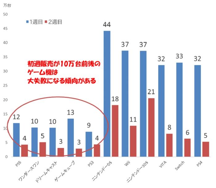 日 発売 機 ゲーム で は いつ の ps5 の 日本 ソニー、PS5生産台数を400万台削減、チップ生産苦慮-関係者