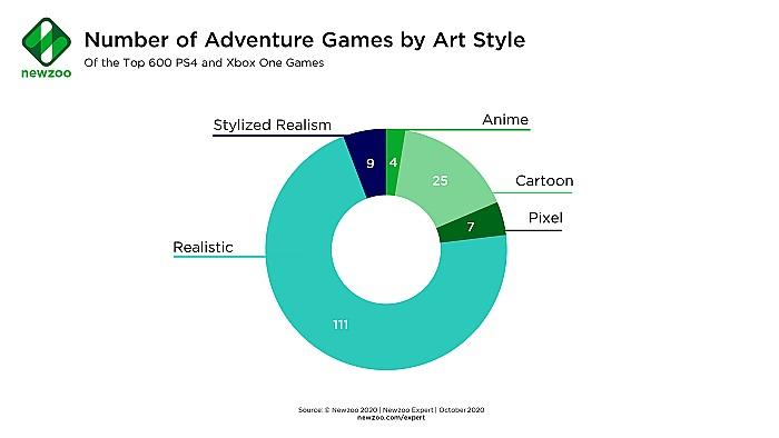 ジャンルを超えて:分類データを使って次のビッグゲームを作る