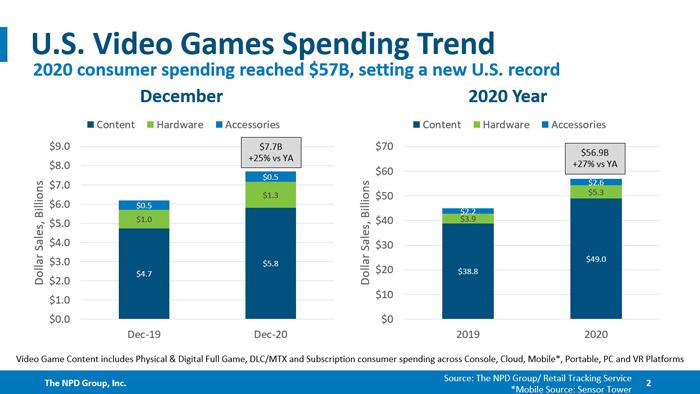 2020年,米国のゲーム支出は過去最高となる569億ドルに|米国年次レポート
