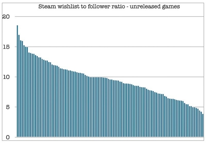 【ACADEMY】未発売ゲームの成功を予測するにはSteamのフォロワー数が一番?