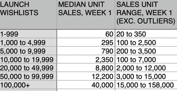 【ACADEMY】Steamのローンチ前のウィッシュリスト数はローンチ後の売上に関係するのか?
